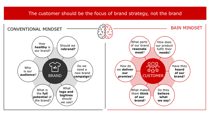 brand-strategy-graphic