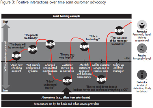 2011_CB_How_to_win_customer_expereience_figure_03