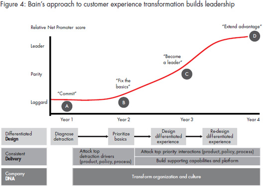 2011_CB_How_to_win_customer_expereience_figure_04