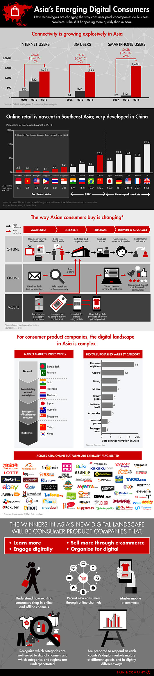Asias-digital-consumers-infographic-530