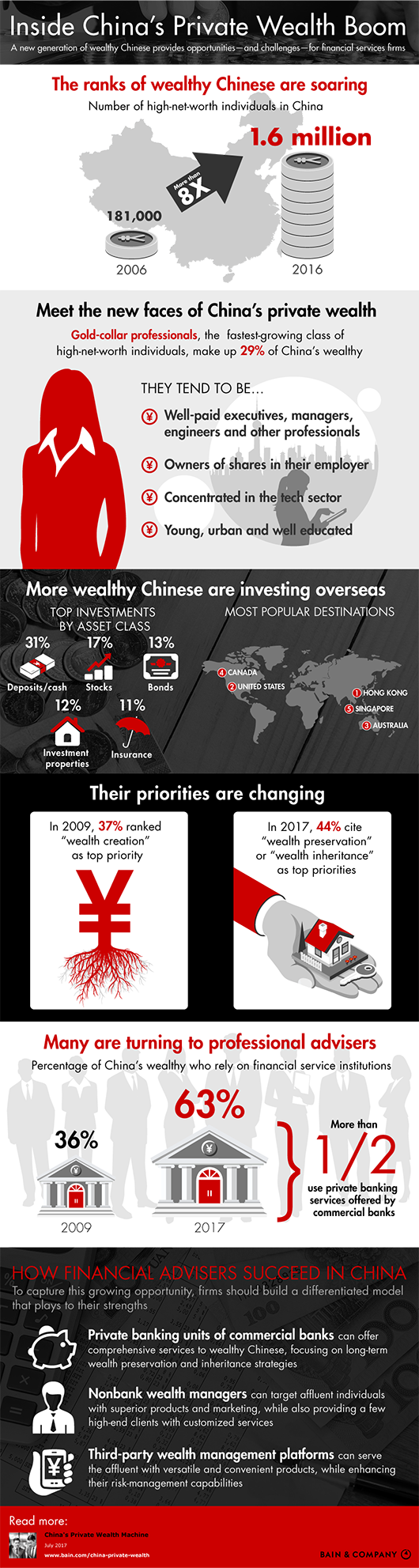 China-Private-Wealth-Infographic