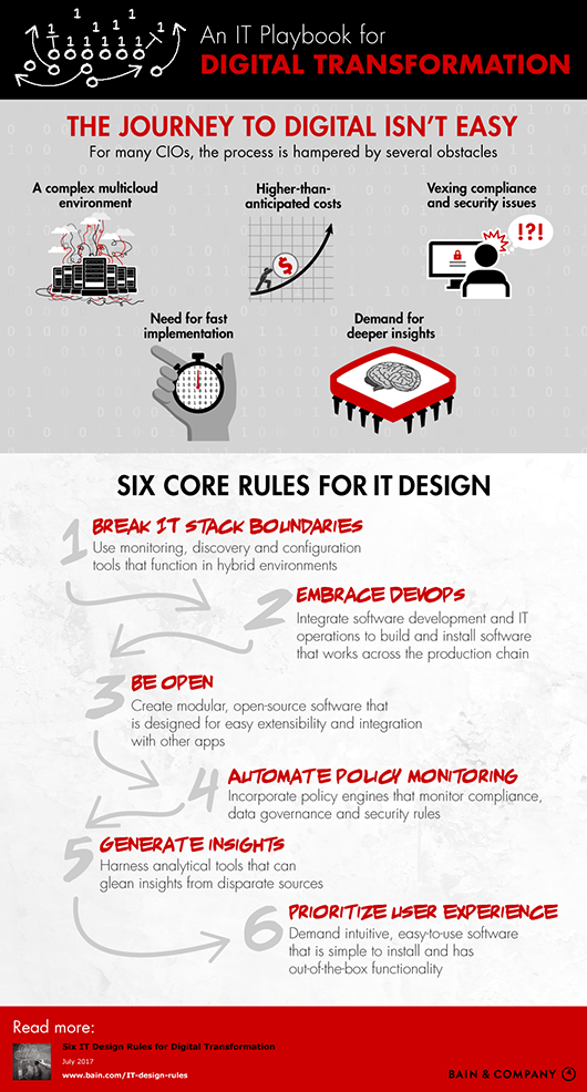 IT-Design-Rules-Infographic-530x986