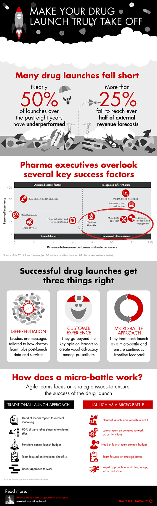 Pharma-launch-infographic-530x1709