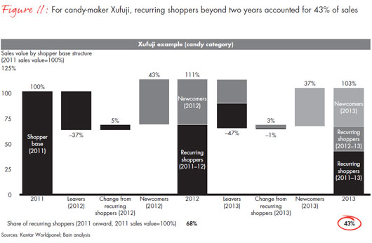chinese-shoppers-three-things-leading-consumer-products-companies-get-right-fig11_embed