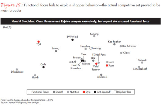 chinese-shoppers-three-things-leading-consumer-products-companies-get-right-fig15_embed