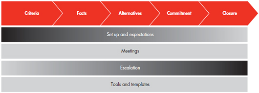 How organizations make great decisions Bain Company – Decision Log Template