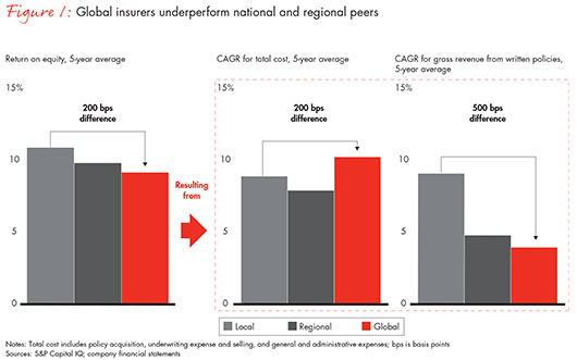 global-insurers-too-big-to-succeed-fig01_embed
