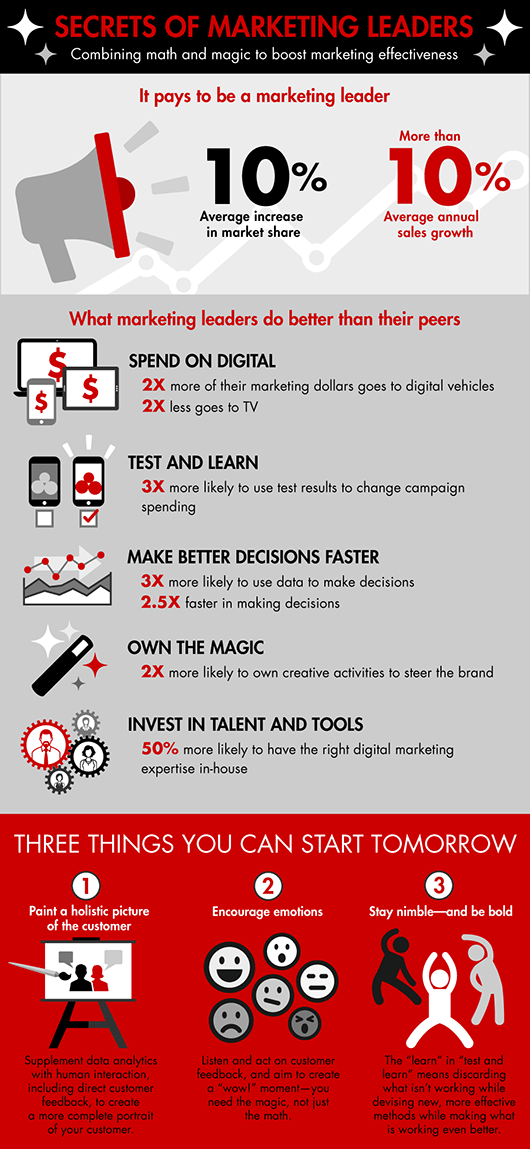 secrets-of-marketing-leaders-infographic-530